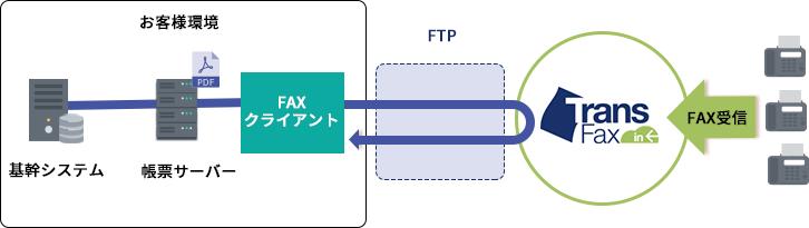 FTPでのFAX受信例