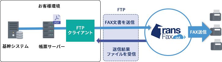FTPでのFAX送信例
