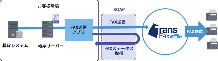 SOAPでのFAX送信例