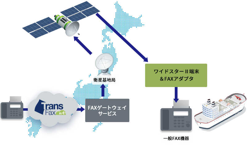 衛星電話サービスと連携したFAX受信ソリューション